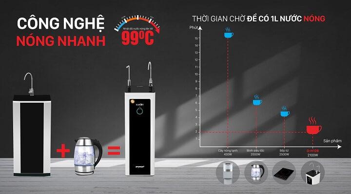công nghệ máy lọc nước karofi o-h128