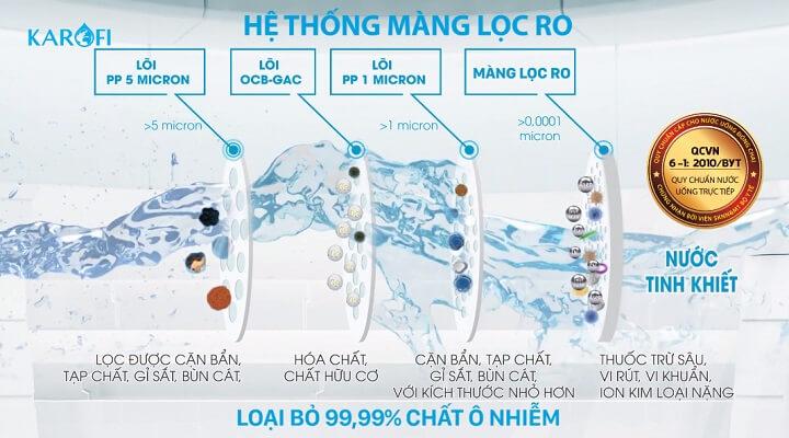 màng RO máy lọc nước karofi o-h128