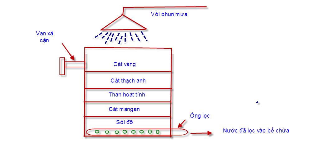 cách xử lý nước giếng khoan bị nhiễm phèn, nhiễm sắt