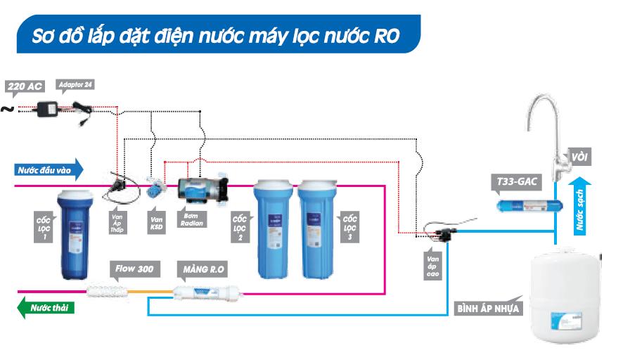Bộ phận nào của máy lọc nước quyết định chất lượng nước đầu ra?